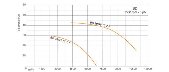 Centrifugal fan BOX - 1000 rpm Three phase 400 V